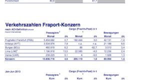 Fraport-Verkehrszahlen: Juni und erstes Halbjahr 2013