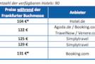 Frankfurter Buchmesse: Hotelpreise steigen bis zu 546 Prozent