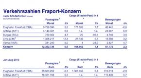 Fraport-Verkehrszahlen im August