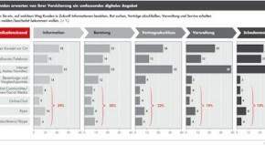 Bain-Studie zur Digitalisierung in der Versicherungsbranche