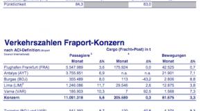 Fraport-Verkehrszahlen im September 2013