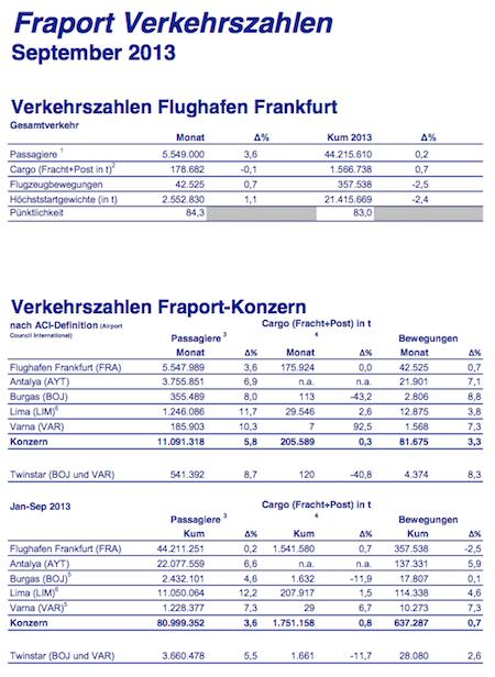 Quellenangabe: Fraport AG