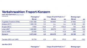 Fraport-Verkehrszahlen im November