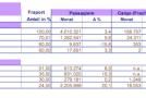 Fraport-Verkehrszahlen im Januar 2014