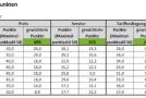 Internetanbieter im Test 2014: Kabelanbieter erneut vorne