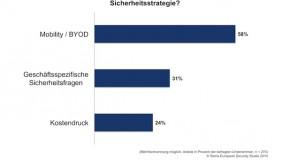 Selbstüberschätzung deutscher Unternehmen gefährdet IT-Sicherheit