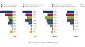 Zwei Drittel der europäischen Unternehmen wollen IT-Sicherheit auslagern