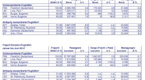 Verkehrszahlen im Juni sowie im ersten Halbjahr 2014