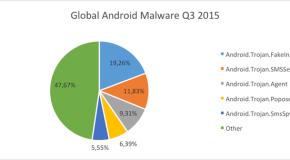 Bitdefender: Android Ransomware derzeit größte IT-Bedrohung in Deutschland