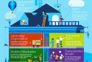 "Microsoft-Chefin Sabine Bendiek: ""Investitionsstau bedroht Innovationskraft"""