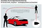 Autos mit Komfort-Schließsystem sind leichte Beute für Diebe