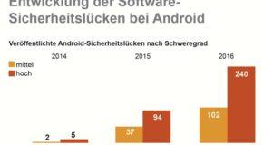 HPI-Datenbank verzeichnet neuen Höchststand bei Android-Sicherheitslücken