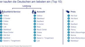 Wo die Deutschen am liebsten einkaufen: Oliver Wyman-Analyse zum Lebensmitteleinzelhandel