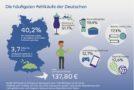 In deutschen Haushalten verstauben Fehlkäufe im Wert von etwa 3,7 Milliarden Euro