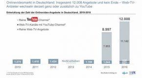 YouTube bei Onlinevideos das Maß der Dinge