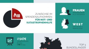 Gutes tun in der Vorweihnachtszeit: Charity Shopping mit HelpShops