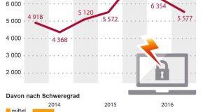 Software-Schwachstellen 2016: Zahlen leicht rückläufig