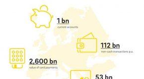 Finanzdienstleister: EU-Direktive für Bezahldienste öffnet Zugang zu Bankkonten und Kundendaten