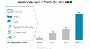 Mobiles Internet: Besser als Glasfaser?