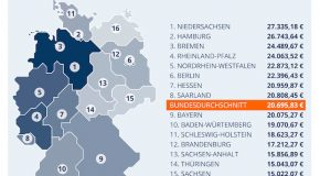 Das kostet ein Schulleben in Deutschland