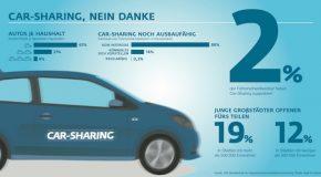 Car-Sharing, nein danke: Deutsche setzen auf eigenes Auto