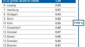 Münchener wechseln ihren Internettarif doppelt so häufig wie Bielefelder