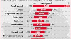 Ferienimmobilien: Preisboom an Deutschlands Küsten